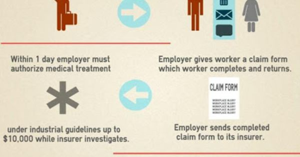Confused On How The Workerscompensation Claims Process Works