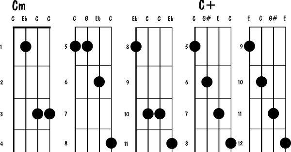 Easy Mandolin Chords : Simple mandolin chords : Projects to Try : Pinterest : Mandolin, Guitars ...