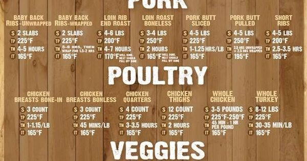 Cooking Time Chart For Turkey >> Smoking times and temps! | Smoker Recipes | Pinterest | Smoking