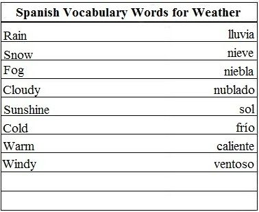 Spanish Vocabulary Words For Weather Learn Spanish Learnspanish Spanish Vocabulary Italian Vocabulary Vocabulary Words