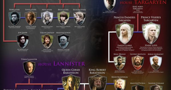 Game of Thrones Family Tree. May need to update for next season.