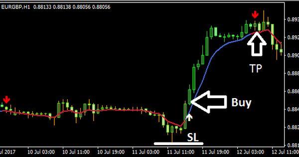 Forex Macd Osma Indicator Forex Trading Trading Signals