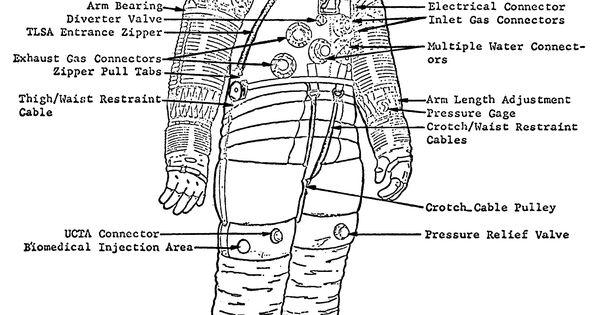 Apollo A7Lb suit diagram | space nasa | Pinterest | Suits