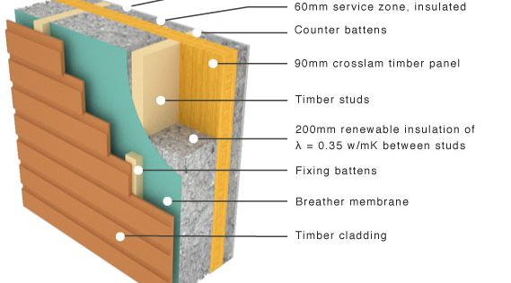 Cross Laminated Panel With Flexible Insulation And Timber