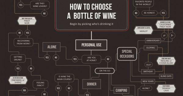 Comment choisir une bouteille de vin l 39 ternel probl me for Diner entre copains