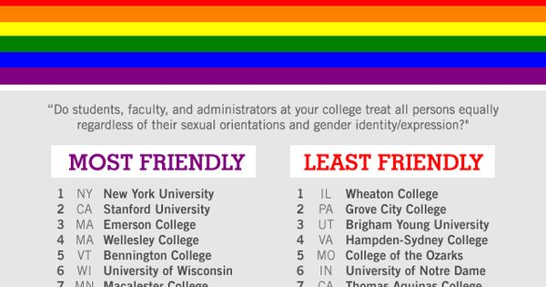 Least gay friendly universities