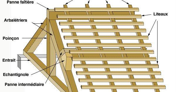 genie civil charpentes assemblages cours batiment plan coffrage b ton arm les termes utilis s. Black Bedroom Furniture Sets. Home Design Ideas