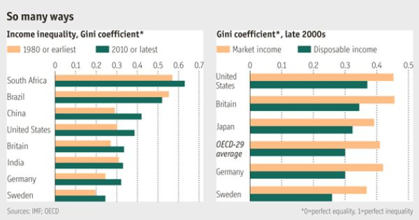 For Richer For Poorer Gini Coefficient South Africa States Inequality