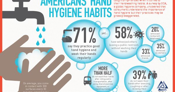 Men Caught Dirty-Handed When it Comes to Good Hygiene ...
