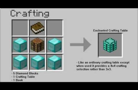 minecraft pe crafting ideas minecraft crafting ideas 3 minecraft minecraft pe 4964