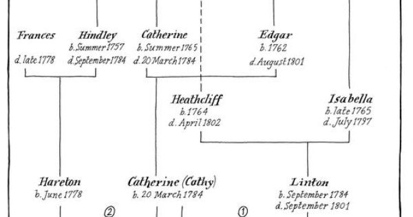 wuthering heights family tree pdf