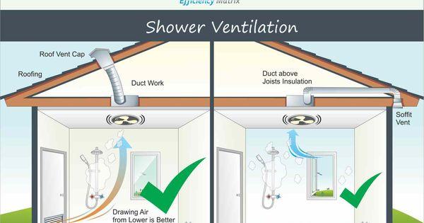 Shower Ventilation Diagram Side By Side 1 R1 Behind Ceiling Detail Jpg 1523 1031 Bathroom Vent Fan Bathroom Vent Bathroom Ventilation