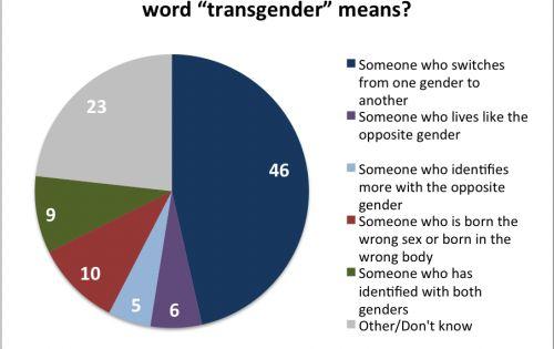 raquelwillis transgender dating dilemma