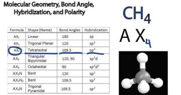 Image Gallery Of Molecular Geometry Chart Axn