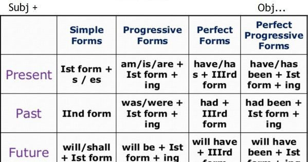 Preposition In Learn In Marathi All Complate: Tense Chart Is Tense Formula Chart Which Is Full Of