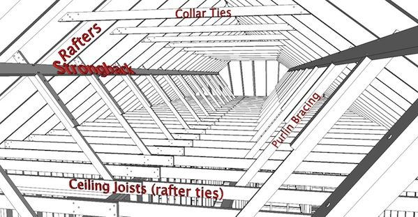 Mastering Roof Inspections Roof Framing Part 1 Internachi Roof Framing Framing Construction Roof Inspection