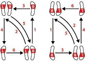 Hochzeitswalzer Tanzschritte Tanzschritte Tanzschritte Lernen Walzer Tanzen