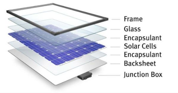 China And The Global Market For Solar Cell Paste Solar Power House Solar Energy Panels Best Solar Panels