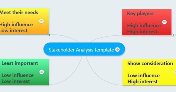 Stakeholder Analysis Learn The Best Way To Conduct A Stakeholders