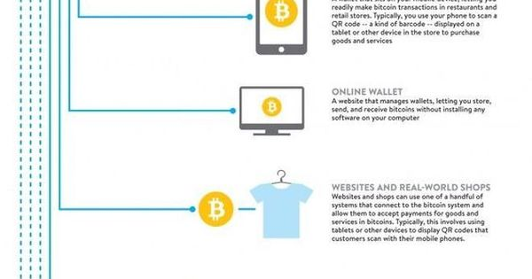 The anatomy of Bitcoin - an awesome infographic about Bitcoin