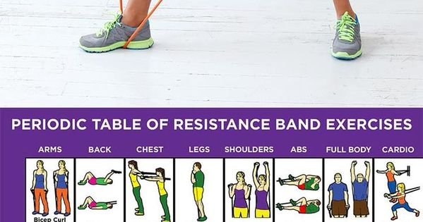 Periodic Table of Resistance Band Exercises | On, Awesome ...