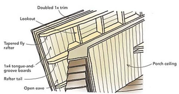 Designing The Right Roof Rake Exposed Rafters Roof Detail Rafter