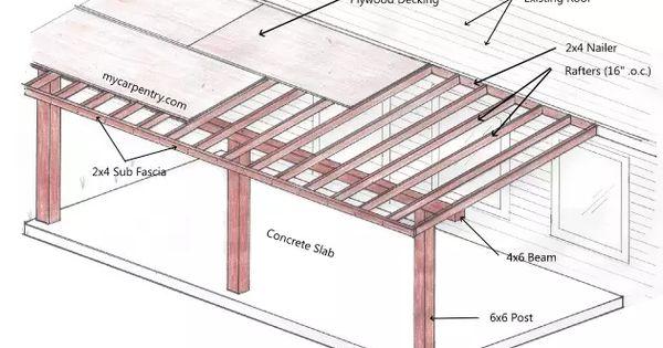 Patio Cover Plans Patio Roof Project Pinterest Patios