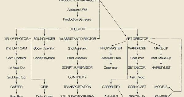 organizational chart for preproduction film crew