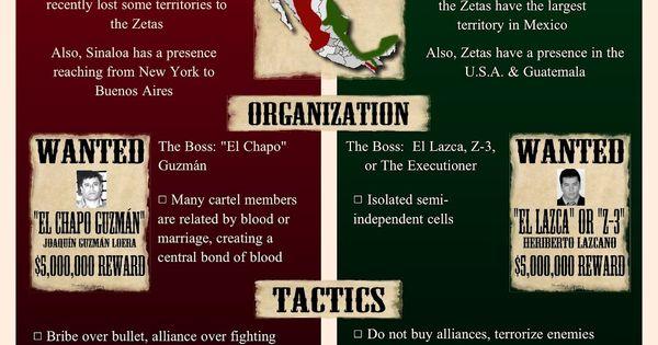 Borderland Beat: INFOGRAPHIC: Mexican Cartels (Sinaloa vs ...