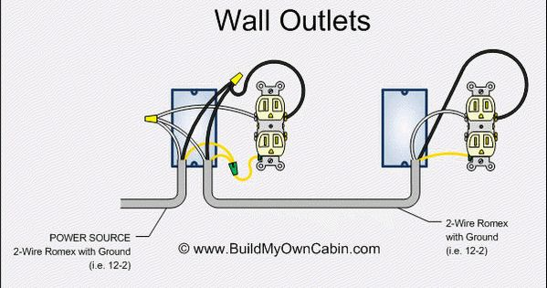 Electrical Wiring Standard Wall Outlet/Receptacle Wiring
