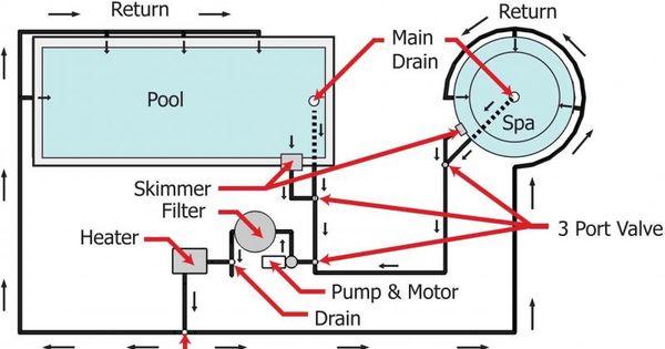 Diagram Of Swimming Pool Pool Plumbing Diagrams Pictures To Pin Pool Plumbing Spa Pool Pool Pump