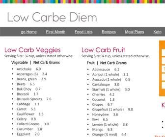 Printable Low Carb List Of Fruit And Vegetables Low Carb Fruit Ketogenic Food List Carbs List