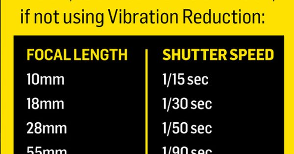Photography Cheat Sheet: the minimum handheld shutter speeds on all popular DSLRs