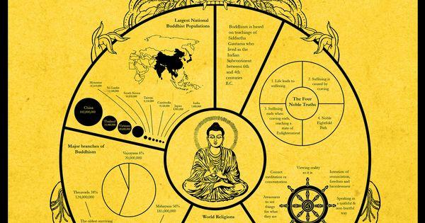 Buddhism Infographic | Faith | Pinterest | Buddhism and ...