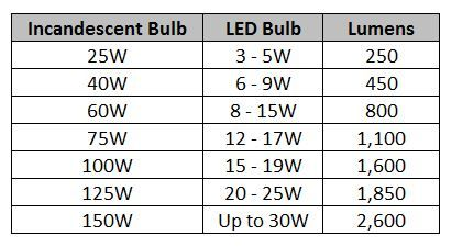 Can I Use A 100w Equal Led Bulb In A 60w Socket 1000bulbs Com Blog Led Bulb Bulb Led Light Bulb