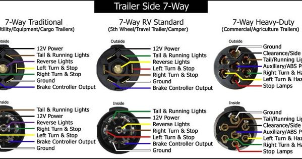hopkins 7 way trailer plug wiring diagram meetcolab hopkins 7 way trailer plug wiring diagram brake controller on my tv airstream forums airstream