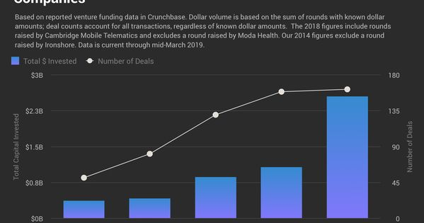 A Record 2 5b Went To Us Insurance Startup Deals Last Year And