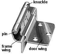Types Of Hinges Hinge Anatomy Diagram Hinges For Cabinets