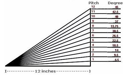 Shed roof pitch with corresponding degrees of slope for Standard garage roof pitch