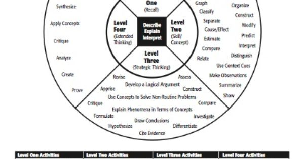 critical thinking anchor charts The making inferences and drawing conclusions cognitive complexity anchor chart: is a reference for students and teachers on dok complexity levels.