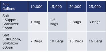 How Much Salt To Add To Pool Pool University Pool Chlorine Pool Softener Salt