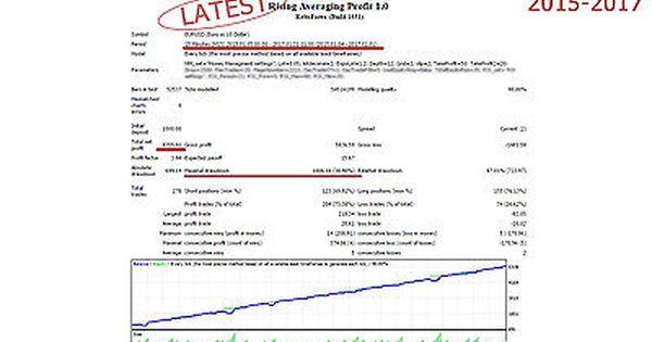 Forex Trading Expert Advisor Mt4 Ea Ea Rising Averaging Profit