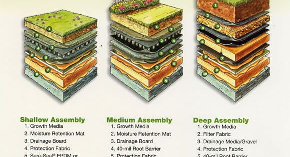 Pin By General Roofing Systems Canada On Architecture Design We Love Green Roof Living Roofs Roof
