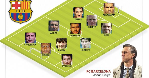 Image result for fc barcelona dream team