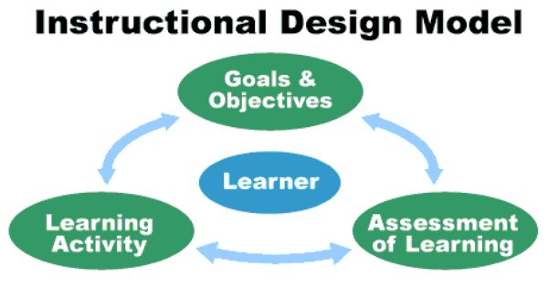 Instructional Design Model Goals Objectives Assessment Of Learning Learning Activity Learner Instructional Design Learning Activities Learners