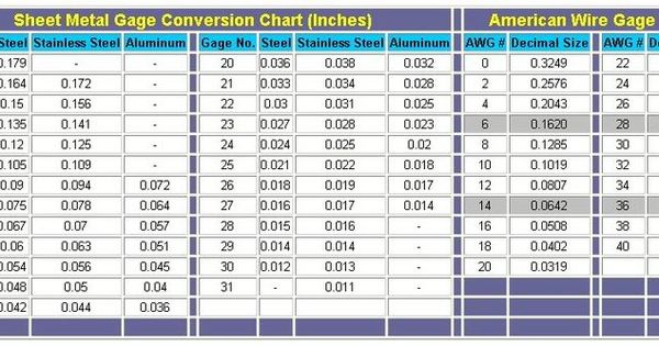 stainless steel sheet metal gauge thickness chart pdf