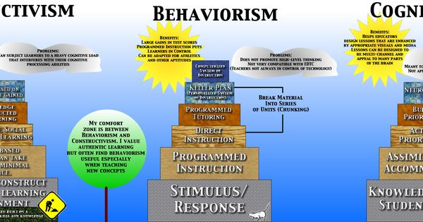 Counseling Approaches - Term Definitions