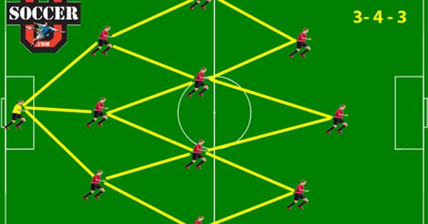 Best Formations For Youth Soccer And Again Soccer Forum Soccer Games Soccer Youth Soccer