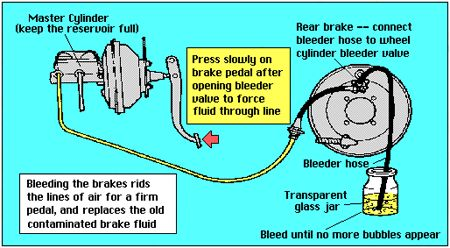This Is An Overview At A Glance Of The Brake System Components And The Procedures Used To Bleed The System Be Sure To Car Restoration Restoration Brake Pedal