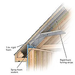 A Crash Course In Roof Venting Roof Vents Roof Attic Insulation